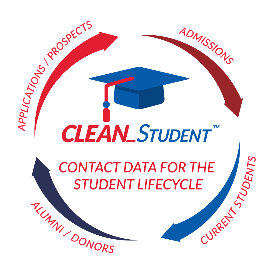 CLEAN_Student for Colleague by Ellucian - Postal Standardization