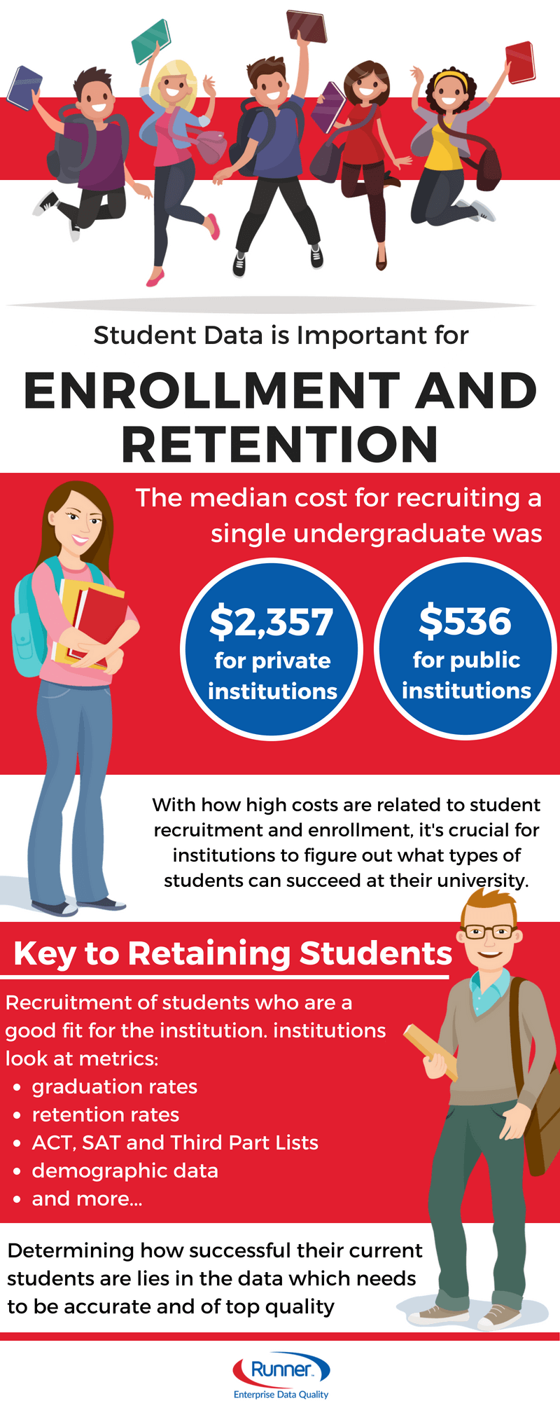 Our student data management integrations offer universities and colleges a great way to keep track of their prospective students. The quality data provided by RunnerEDQ's Clean_Student for prospects includes ACT, SAT and Third Party List validations, fraud detection with RBDI, as well as other useful features.