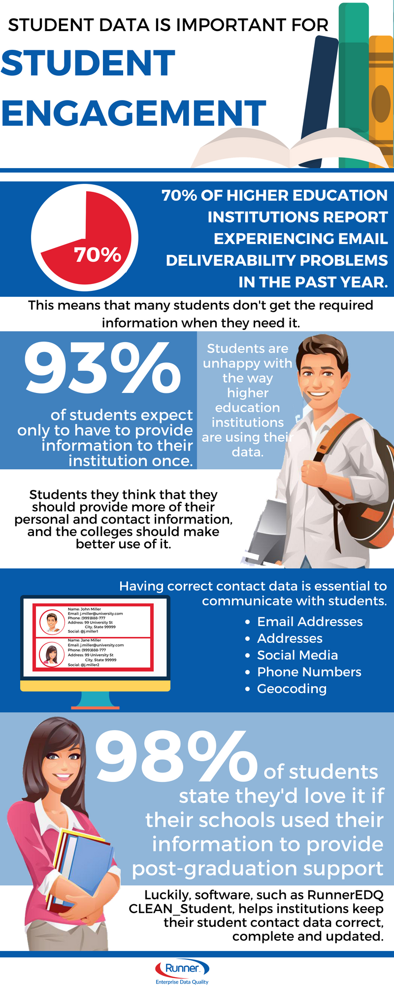 Visit Runner EDQ for more information about our student data quality solutions. It will help higher education institutions keep their student data clean and ensure increased engagement and happiness.