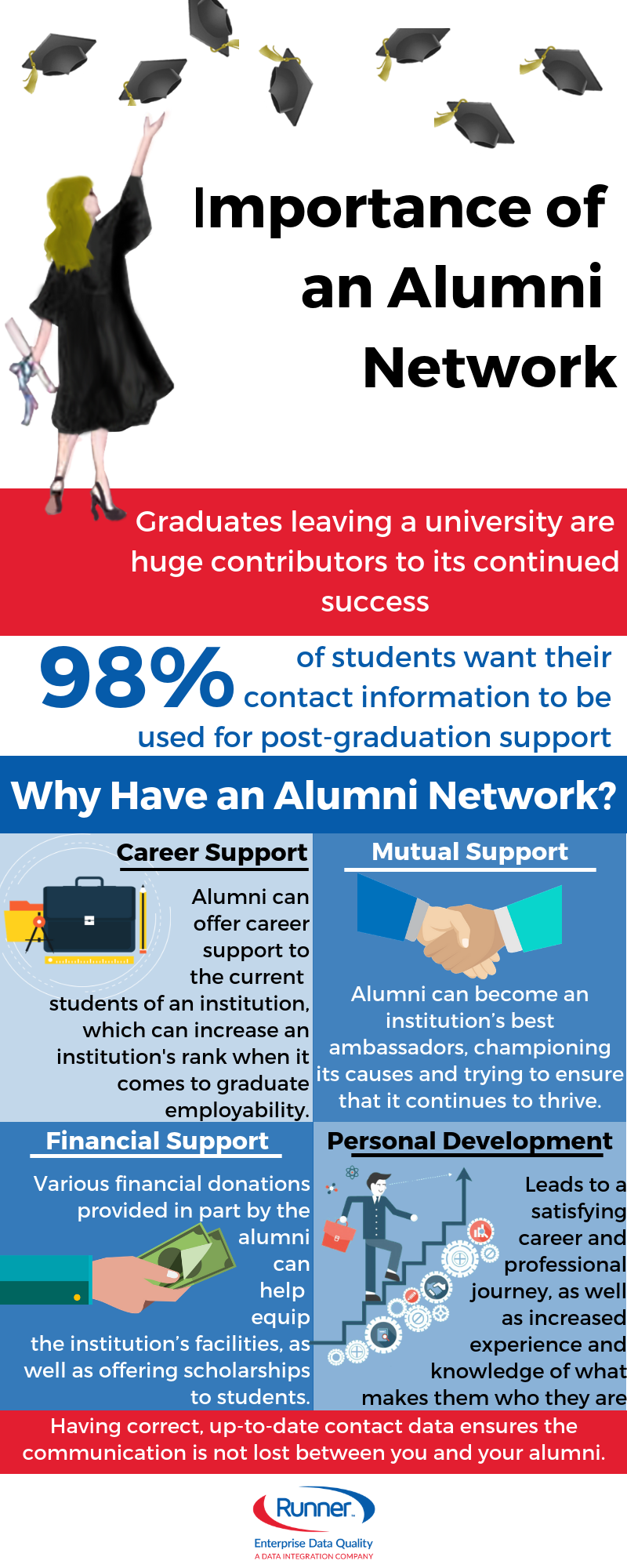 One of those steps is undoubtedly maintaining a healthy and engaged alumni network. It may not seem evident at first, but graduates leaving the university can contribute significantly to its continued success. However, for your institution to reap the benefits, you must first build the network. Let's have a look at why institutions need to have an alumni network and how to create one.